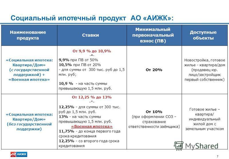 7 Социальный ипотечный продукт АО «АИЖК»: Наименование продукта Ставки Минимальный первоначальный взнос (ПВ) Доступные объекты «Социальная ипотека: Квартира/Дом» (с государственной поддержкой) + «Военная ипотека» От 9,9 % до 10,9% -*- 9,9% при ПВ от
