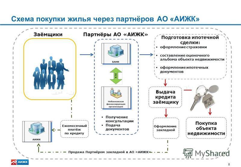 Схема взаимодействия банков-партнеров АИЖК и клиентов