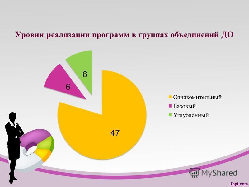 Уровни реализации программ в группах объединений ДО