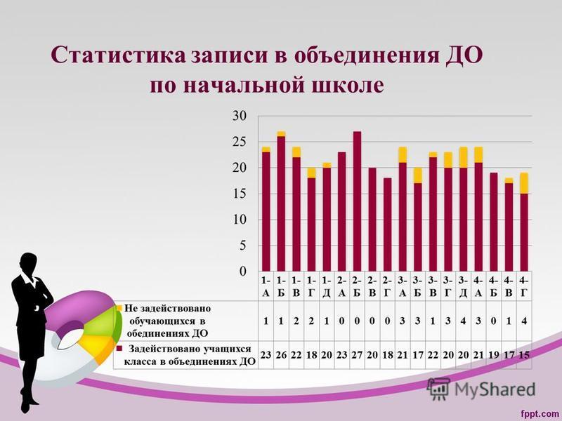Статистика записи в объединения ДО по начальной школе
