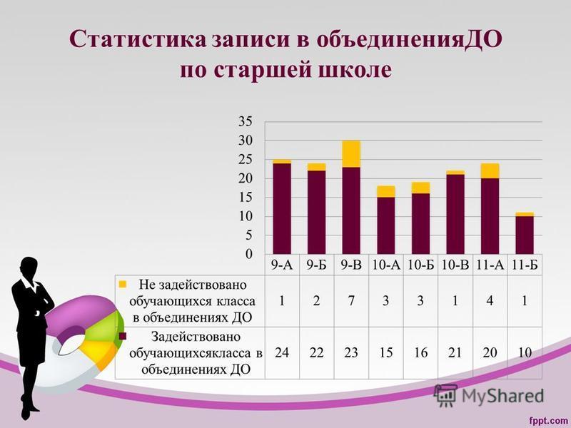 Статистика записи в объединенияДО по старшей школе