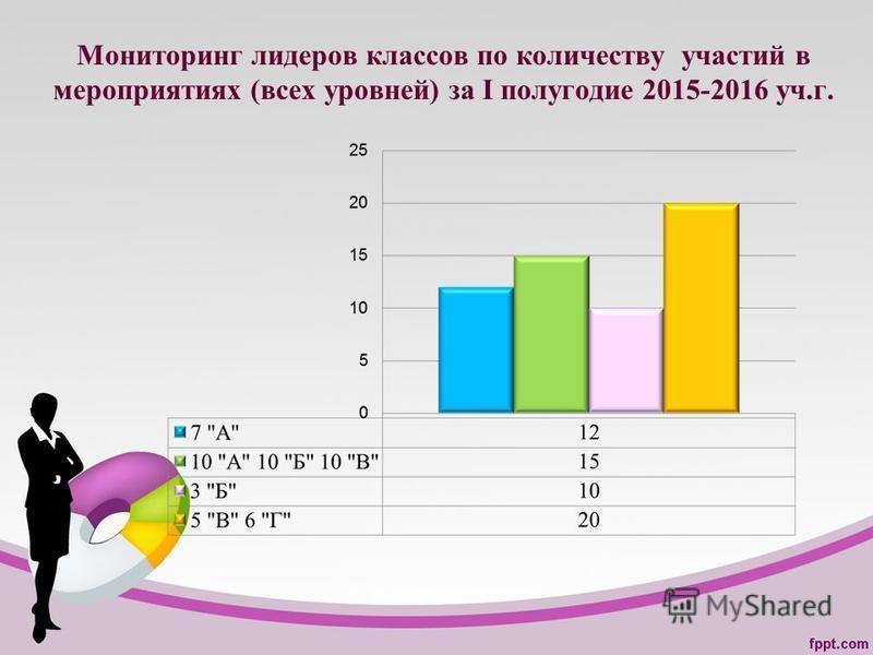 Мониторинг лидеров классов по количеству участий в мероприятиях (всех уровней) за I полугодие 2015-2016 уч.г.