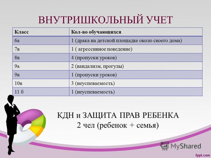 ВНУТРИШКОЛЬНЫЙ УЧЕТ Класс Кол-во обучающихся 6 а 1 (драка на детской площадке около своего дома) 7 в 1 ( агрессивное поведение) 8 в 4 (пропуски уроков) 9 а 2 (вандализм, прогулы) 9 в 1 (пропуски уроков) 10 в 3 (неуспеваемость) 11 б 1 (неуспеваемость)
