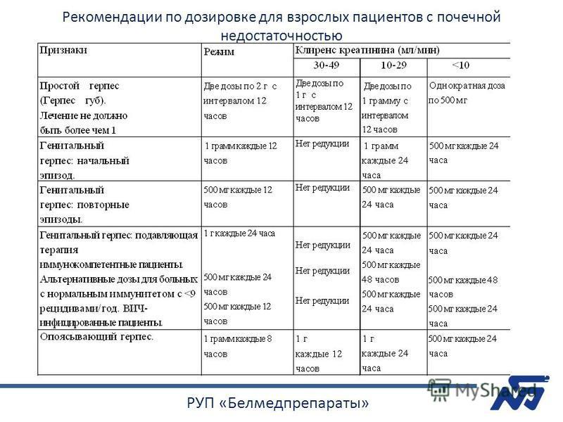 РУП «Белмедпрепараты» Рекомендации по дозировке для взрослых пациентов с почечной недостаточностью