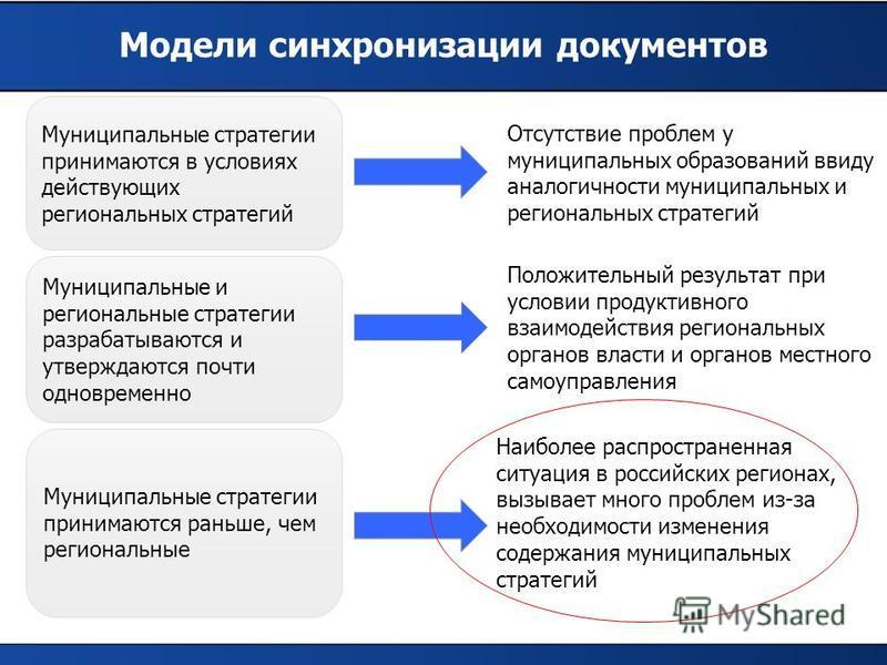 Модели синхронизации документов Муниципальные стратегии принимаются в условиях действующих региональных стратегий Муниципальные и региональные стратегии разрабатываются и утверждаются почти одновременно Муниципальные стратегии принимаются раньше, чем