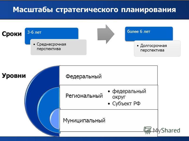 Масштабы стратегического планирования Уровни Сроки