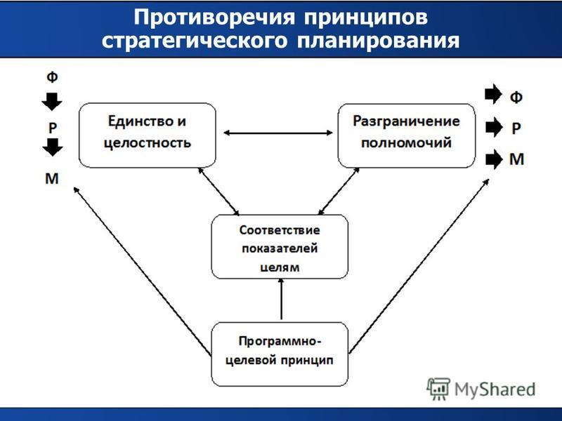 Противоречия принципов стратегического планирования