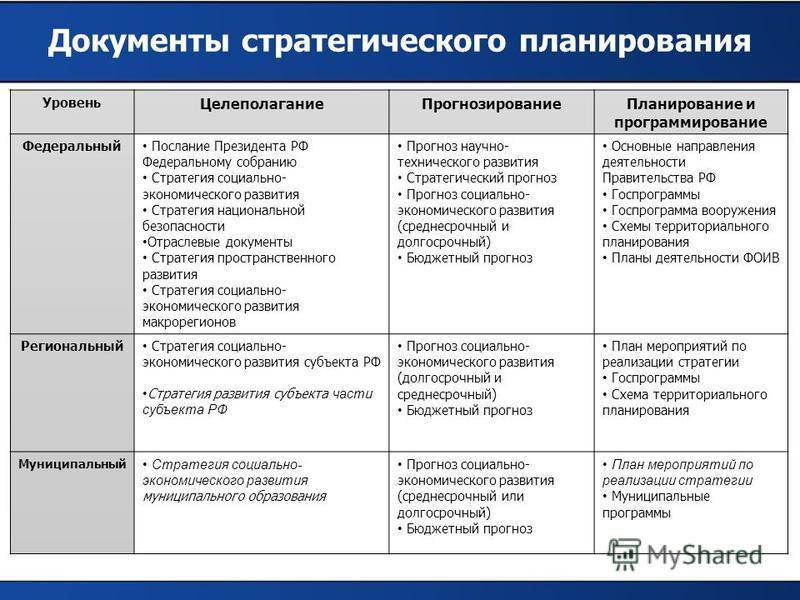 страницу стратегические планы развития россии том другом случае