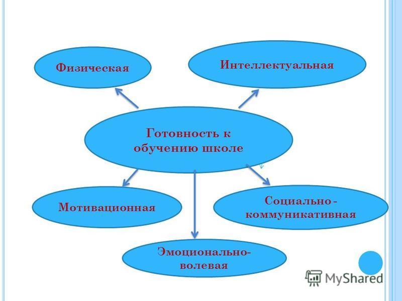 Готовность к обучению школе Физическая Интеллектуальная Мотивационная Эмоционально- волевая Социально - коммуникативная