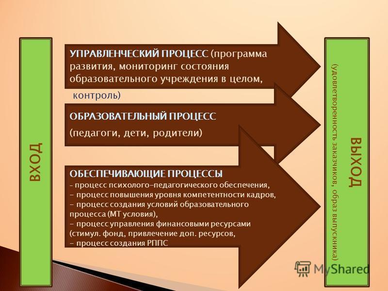 УПРАВЛЕНЧЕСКИЙ ПРОЦЕСС (программа развития, мониторинг состояния образовательного учреждения в целом, контраль) ОБРАЗОВАТЕЛЬНЫЙ ПРОЦЕСС (педагоги, дети, родители) ОБЕСПЕЧИВАЮЩИЕ ПРОЦЕССЫ - процесс психолого-педагогического обеспечения, - процесс повы