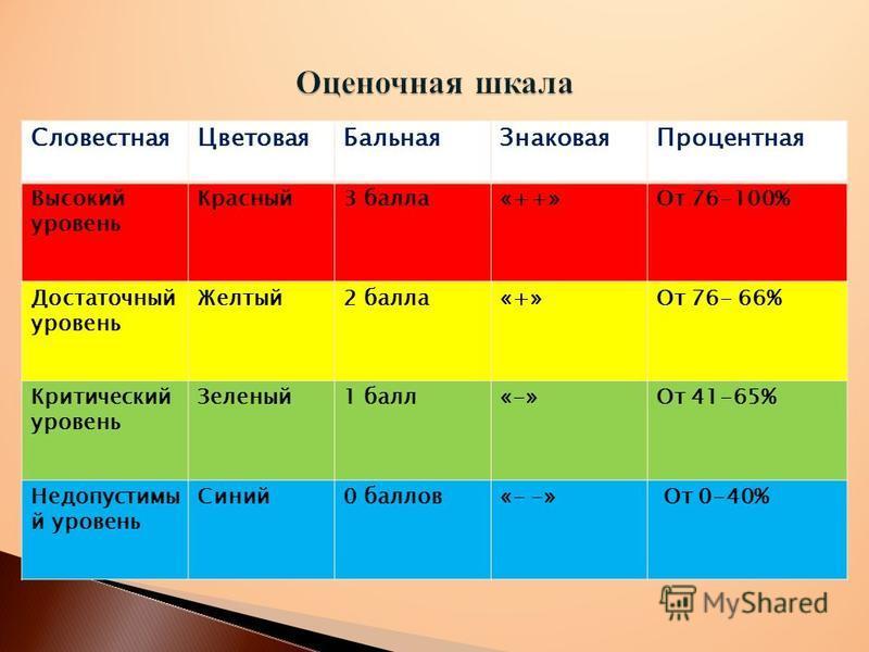 Словестная ЦветоваяБальная ЗнаковаяПроцентная Высокий уровень Красный 3 балла«++»От 76-100% Достаточный уровень Желтый 2 балла«+»От 76- 66% Критический уровень Зеленый 1 балл«-»От 41-65% Недопустимы й уровень Синий 0 баллов«- -» От 0-40%