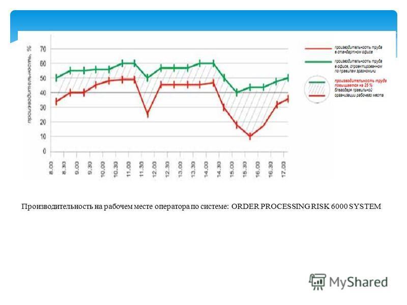 Производительность на рабочем месте оператора по системе: ORDER PROCESSING RISK 6000 SYSTEM