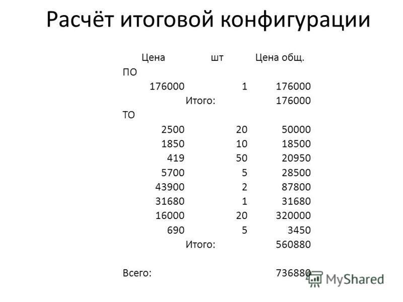 Расчёт итоговой конфигурации Ценашт Цена общ. ПО 1760001 Итого:176000 ТО 25002050000 18501018500 4195020950 5700528500 43900287800 316801 1600020320000 69053450 Итого:560880 Всего:736880