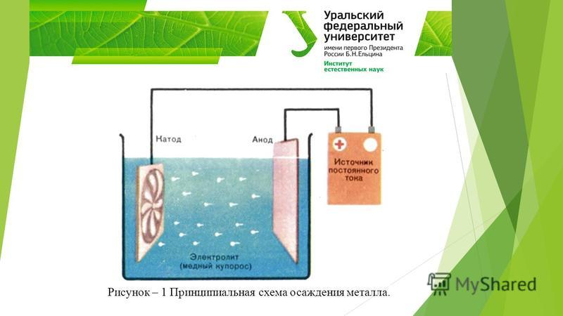 Рисунок – 1 Принципиальная схема осаждения металла.