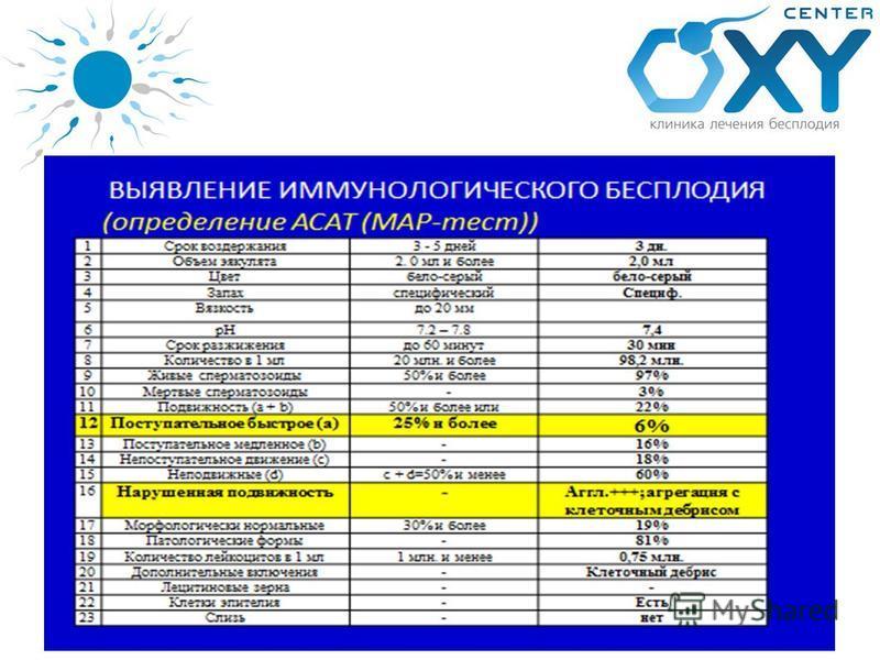 lechenie-besplodiya-dnepropetrovsk-spermogramma