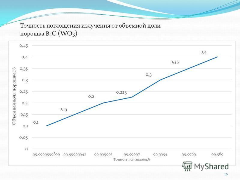 Точность поглощения излучения от объемной доли порошка В 4 С (WO 3 ) 10