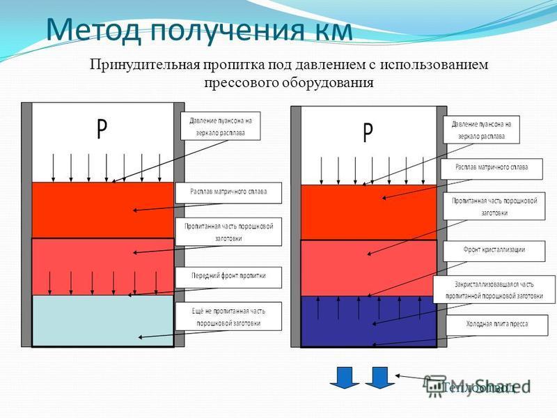 Метод получения км Теплоотвод Принудительная пропитка под давлением с использованием прессового оборудования