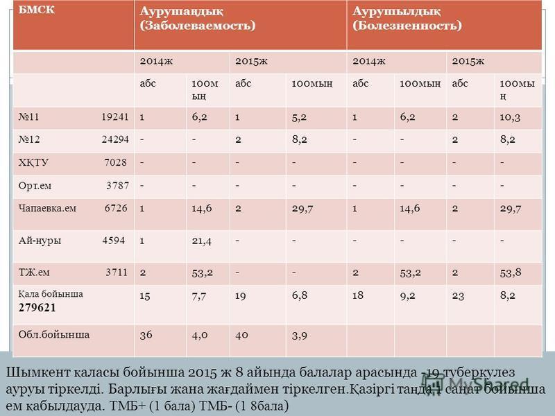 Шымкент қ аласы бойынша 2015 ж 8 айында балалар арасында -19 туберкулез ауруы тіркелді. Барлы ғ ы жана жа ғ даймен тіркелген. Қ азіргі та ң да 1 санат бойынша ем қ абылдауда. ТМБ+ (1 бала) ТМБ- (1 8бала ) БМСК Ауруша ң ды қ (Заболеваемость) Аурушылды