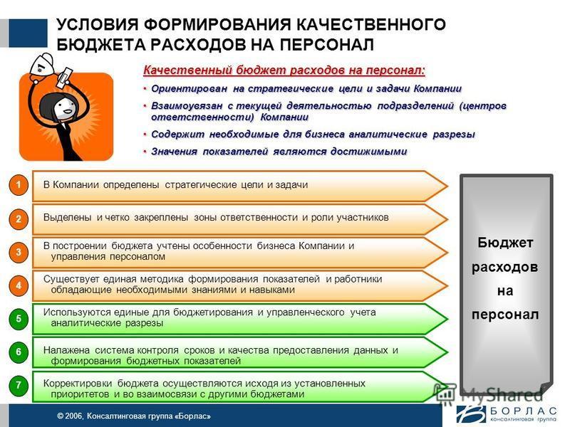 © 2006, Консалтинговая группа «Борлас» УСЛОВИЯ ФОРМИРОВАНИЯ КАЧЕСТВЕННОГО БЮДЖЕТА РАСХОДОВ НА ПЕРСОНАЛ Качественный бюджет расходов на персонал: Ориентирован на стратегические цели и задачи Компании Ориентирован на стратегические цели и задачи Компан