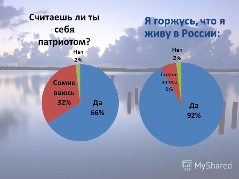 Считаешь ли ты себя патриотом? Я горжусь, что я живу в России: