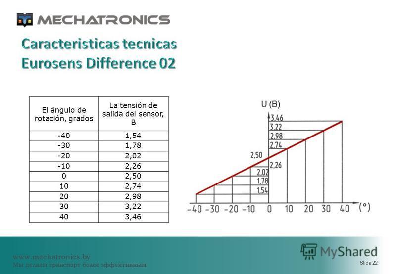 www.mechatronics.by Мы делаем транспорт более эффективным Slide 22 El ángulo de rotación, grados La tensión de salida del sensor, В -401,54 -301,78 -202,02 -102,26 02,50 102,74 202,98 303,22 403,46