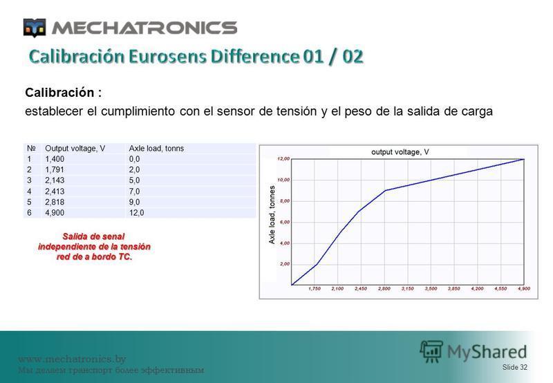 www.mechatronics.by Мы делаем транспорт более эффективным Slide 32 Calibración : establecer el cumplimiento con el sensor de tensión y el peso de la salida de carga Salida de senal independiente de la tensión red de a bordo ТС. Output voltage, VAxle