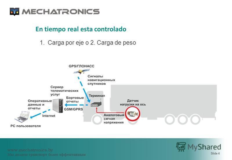 www.mechatronics.by Мы делаем транспорт более эффективным Slide 4 1. Carga por eje o 2. Carga de peso En tiempo real esta controlado