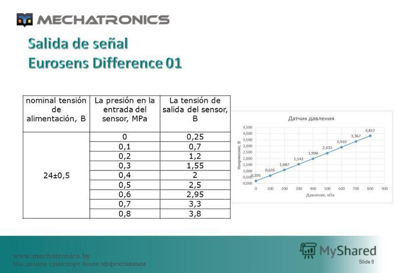 www.mechatronics.by Мы делаем транспорт более эффективным Slide 8 nominal tensión de alimentación, В La presión en la entrada del sensor, MPa La tensión de salida del sensor, В 24±0,5 00,25 0,10,7 0,21,2 0,31,55 0,42 0,52,5 0,62,95 0,73,3 0,83,8