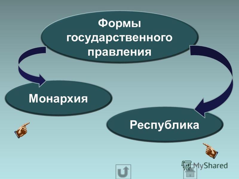 Формы государственного правления Монархия Республика