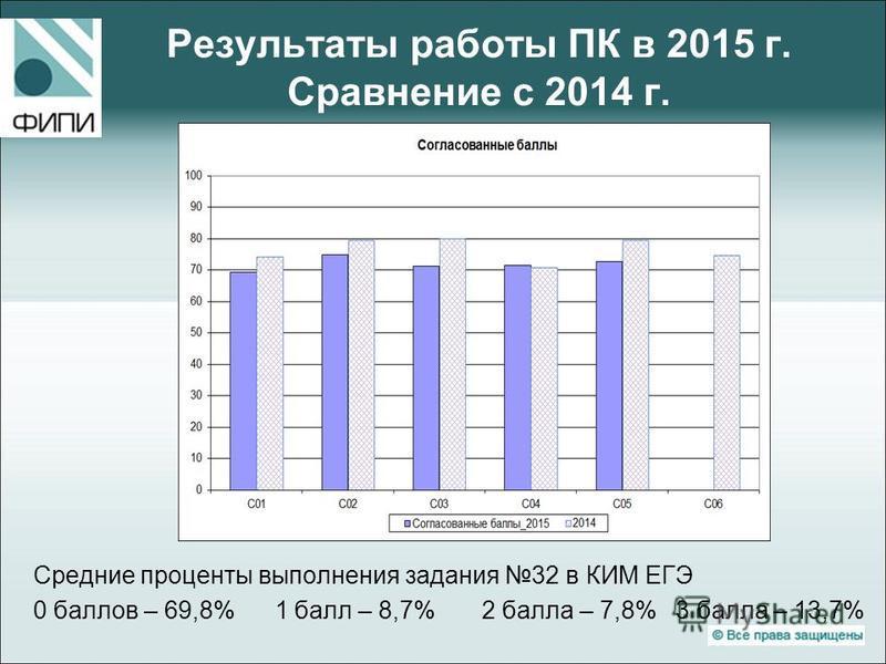 Результаты работы ПК в 2015 г. Сравнение с 2014 г. Средние проценты выполнения задания 32 в КИМ ЕГЭ 0 баллов – 69,8% 1 балл – 8,7% 2 балла – 7,8% 3 балла – 13,7%