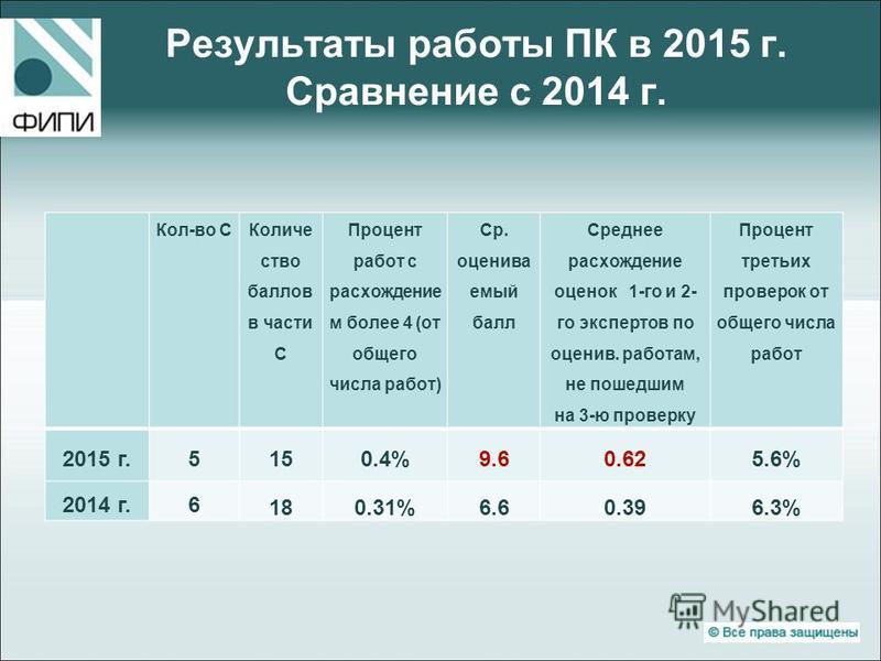 Результаты работы ПК в 2015 г. Сравнение с 2014 г. Кол-во C Количе ство баллов в части С Процент работ с расхождение м более 4 (от общего числа работ) Ср. оцениваемый балл Среднее расхождение оценок 1-го и 2- го экспертов по оценив. работам, не пошед