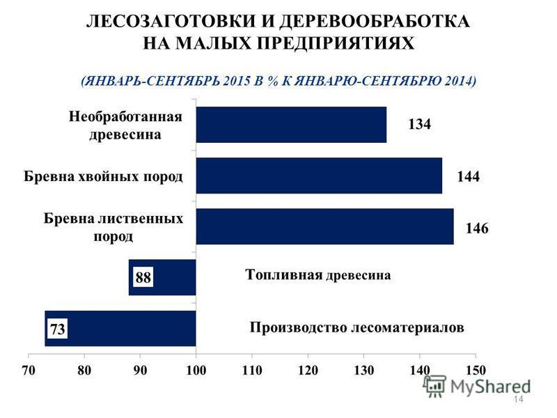 14 ЛЕСОЗАГОТОВКИ И ДЕРЕВООБРАБОТКА НА МАЛЫХ ПРЕДПРИЯТИЯХ (ЯНВАРЬ-СЕНТЯБРЬ 2015 В % К ЯНВАРЮ-СЕНТЯБРЮ 2014)