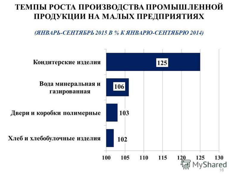 16 ТЕМПЫ РОСТА ПРОИЗВОДСТВА ПРОМЫШЛЕННОЙ ПРОДУКЦИИ НА МАЛЫХ ПРЕДПРИЯТИЯХ (ЯНВАРЬ-СЕНТЯБРЬ 2015 В % К ЯНВАРЮ-СЕНТЯБРЮ 2014)