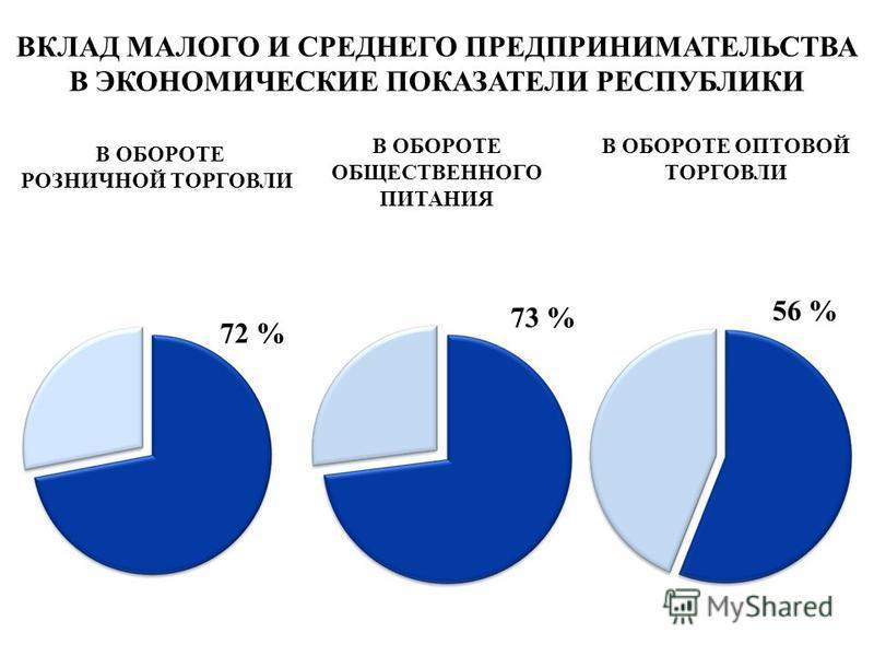 В ОБОРОТЕ РОЗНИЧНОЙ ТОРГОВЛИ В ОБОРОТЕ ОПТОВОЙ ТОРГОВЛИ 72 % ВКЛАД МАЛОГО И СРЕДНЕГО ПРЕДПРИНИМАТЕЛЬСТВА В ЭКОНОМИЧЕСКИЕ ПОКАЗАТЕЛИ РЕСПУБЛИКИ В ОБОРОТЕ ОБЩЕСТВЕННОГО ПИТАНИЯ