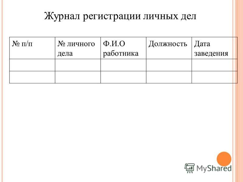 Журнал регистрации личных дел п/п личного дела Ф.И.О работника Должность Дата заведения