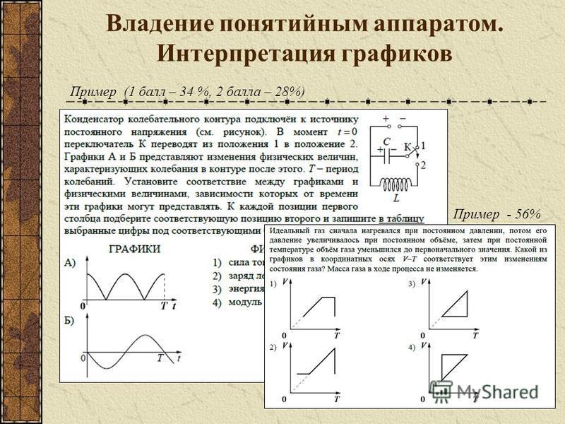 Владение понятийным аппаратом. Интерпретация графиков Пример (1 балл – 34 %, 2 балла – 28%) Пример - 56%