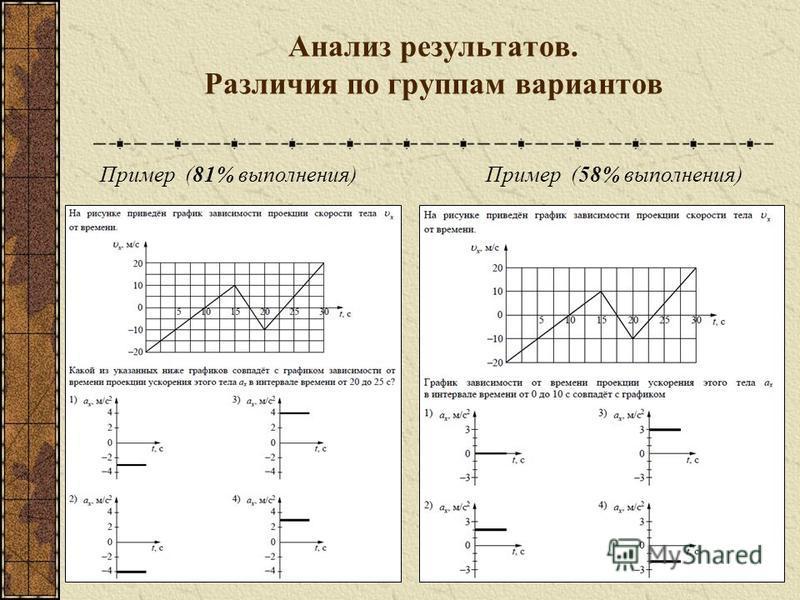 Анализ результатов. Различия по группам вариантов Пример (81% выполнения)Пример (58% выполнения)