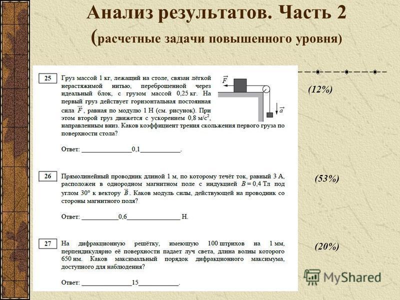 Анализ результатов. Часть 2 ( расчетные задачи повышенного уровня) (12%) (53%) (20%)