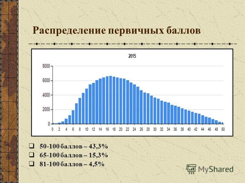 Распределение первичных баллов 50-100 баллов – 43,3% 65-100 баллов – 15,3% 81-100 баллов – 4,5%