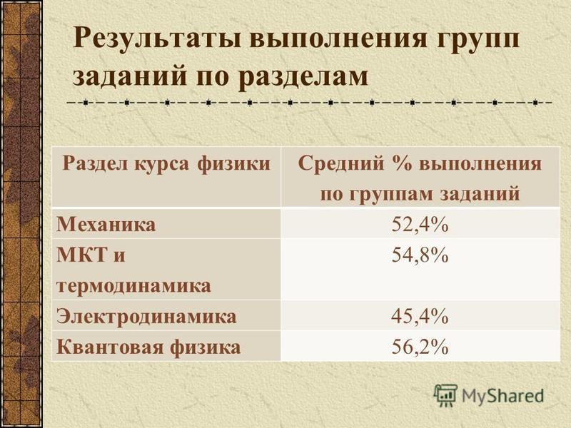 Результаты выполнения групп заданий по разделам Раздел курса физики Средний % выполнения по группам заданий Механика 52,4% МКТ и термодинамика 54,8% Электродинамика 45,4% Квантовая физика 56,2%