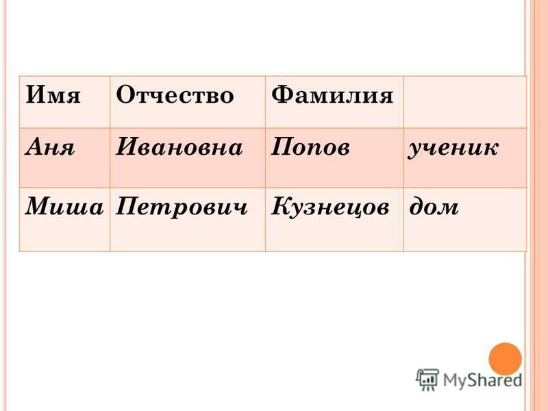 Имя ОтчествоФамилия Аня ИвановнаПоповученик Миша ПетровичКузнецовдом