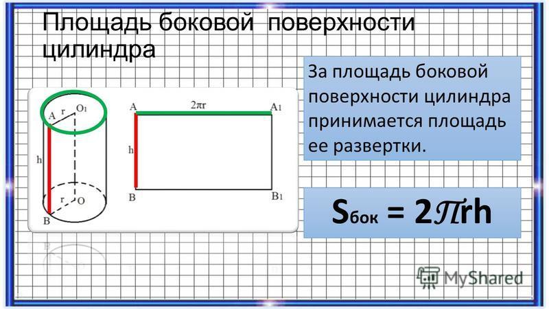 Площадь боковой поверхности цилиндра За площадь боковой поверхности цилиндра принимается площадь ее развертки. S бок = 2 П rh