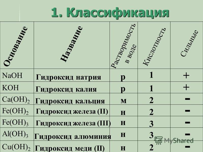 NaOH KOH Ca(OH) 2 Fe(OH) 2 Fe(OH) 3 Al(OH) 3 Cu(OH) 2 Гидроксид натрия Основание Название Кислотность Растворимость в воде Сильные + + - - 2 1 1 3 2 3 2 p p м н - - - Гидроксид калия Гидроксид кальция Гидроксид железа (II) Гидроксид железа (III) Гидр