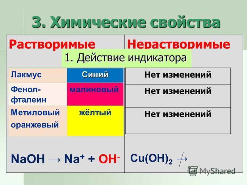3. Химические свойства Растворимые Нерастворимые 1. Действие индикатора Лакмус Синий Фенол- фталеин малиновый Метиловый оранжевый жёлтый NaOH Na + + OH - Cu(OH) 2 Нет изменений