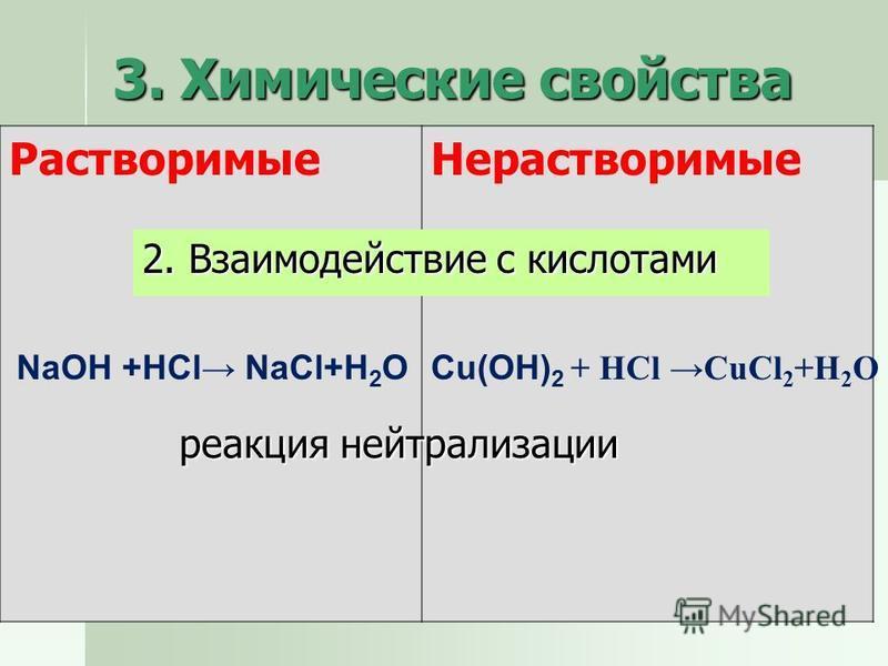 3. Химические свойства Растворимые Нерастворимые 2. Взаимодействие с кислотами NaOH +HCl NaCl+H 2 OCu(OH) 2 + HCl CuCl 2 +H 2 O реакция нейтрализации