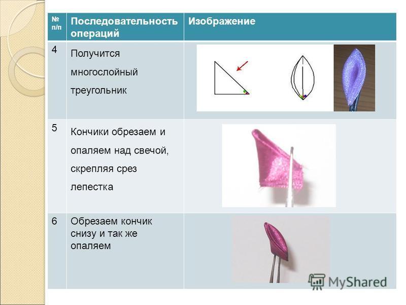п/п Последовательность операций Изображение 4 Получится многослойный треугольник 5 Кончики обрезаем и опаляем над свечой, скрепляя срез лепестка 6Обрезаем кончик снизу и так же опаляем
