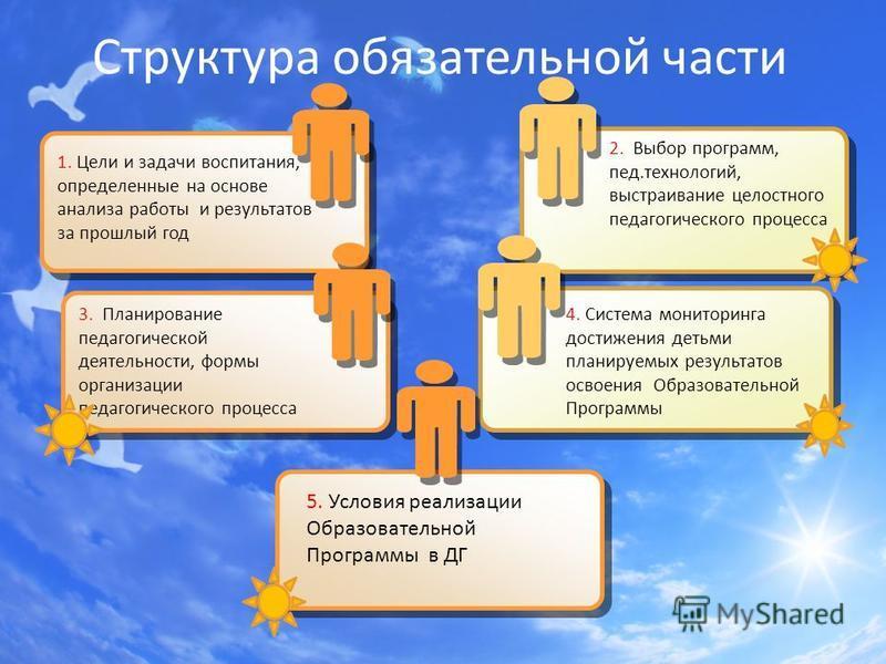Структура обязательной части 1. Цели и задачи воспитания, определенные на основе анализа работы и результатов за прошлый год 2. Выбор программ, пед.технологий, выстраивание целостного педагогического процесса 3. Планирование педагогической деятельнос