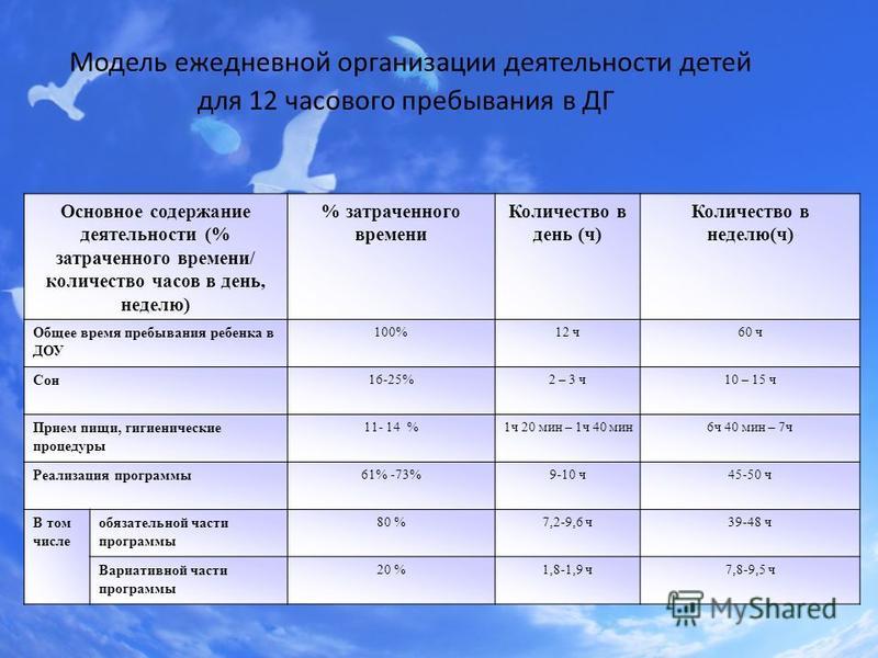 Модель ежедневной организации деятельности детей для 12 часового пребывания в ДГ Основное содержание деятельности (% затраченного времени/ количество часов в день, неделю) % затраченного времени Количество в день (ч) Количество в неделю(ч) Общее врем