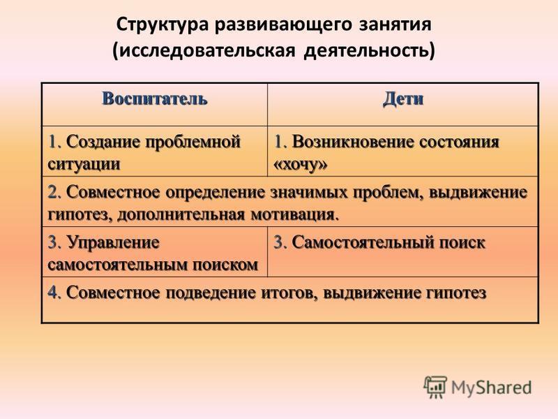 Структура развивающего занятия (исследовательская деятельность) Воспитатель Дети 1. Создание проблемной ситуации 1. Возникновение состояния «хочу» 2. Совместное определение значимых проблем, выдвижение гипотез, дополнительная мотивация. 3. Управление