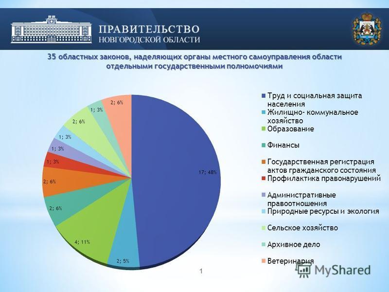 1 35 областных законов, наделяющих органы местного самоуправления области отдельными государственными полномочиями